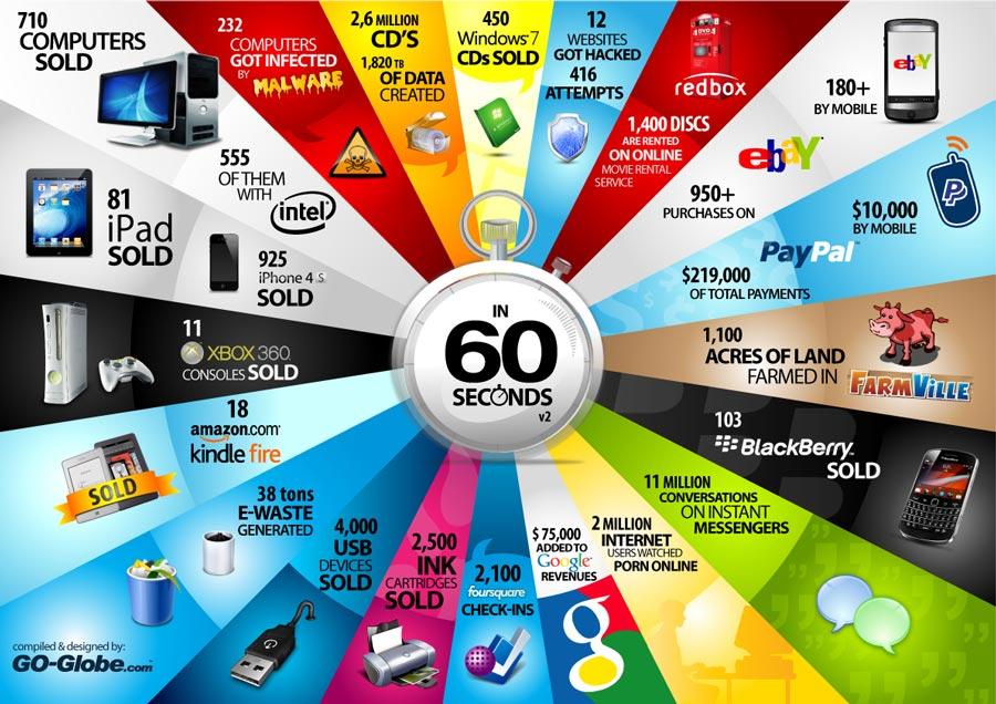 اینفوگرافیک دنیای فناوری اطلاعات در 60 ثانیه