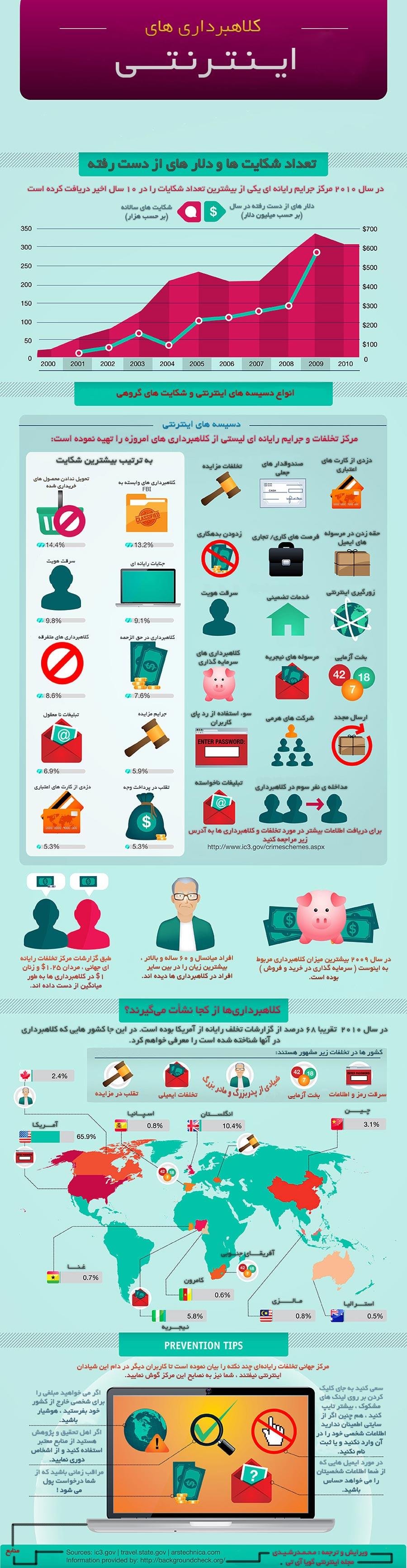 fraud-infographic