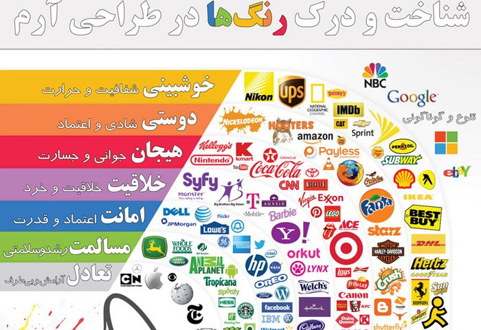 logodesign-infographics