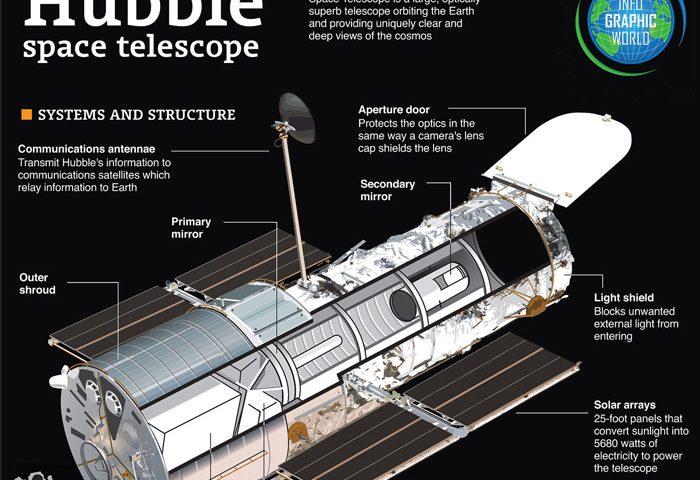 telescop-infographic