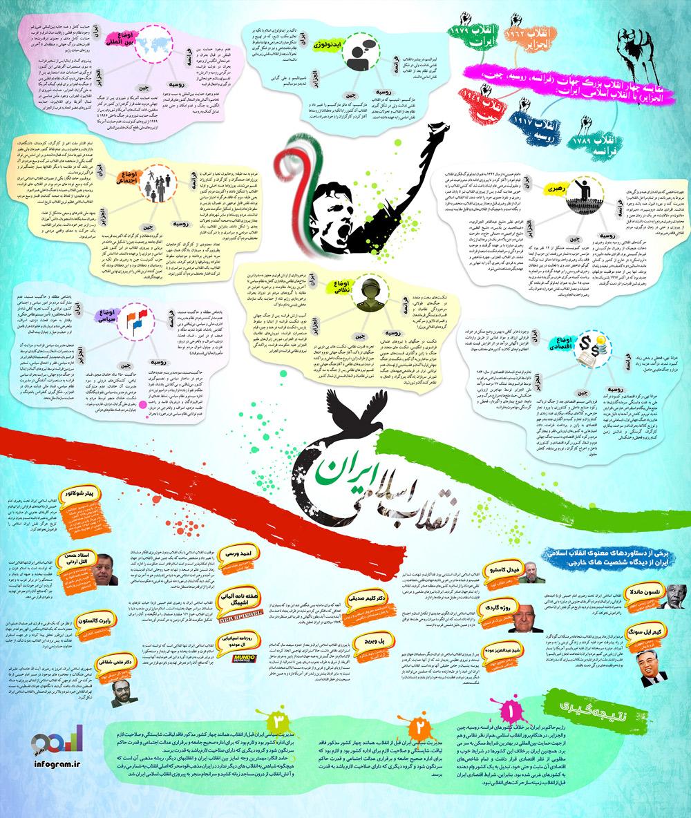 اینفوگرافیک انقلاب اسلامی ایران