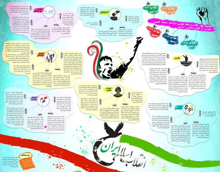 Enghelabe-eslamie-Infographic