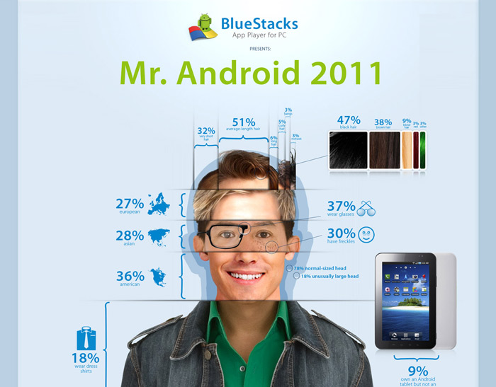 android-infographic