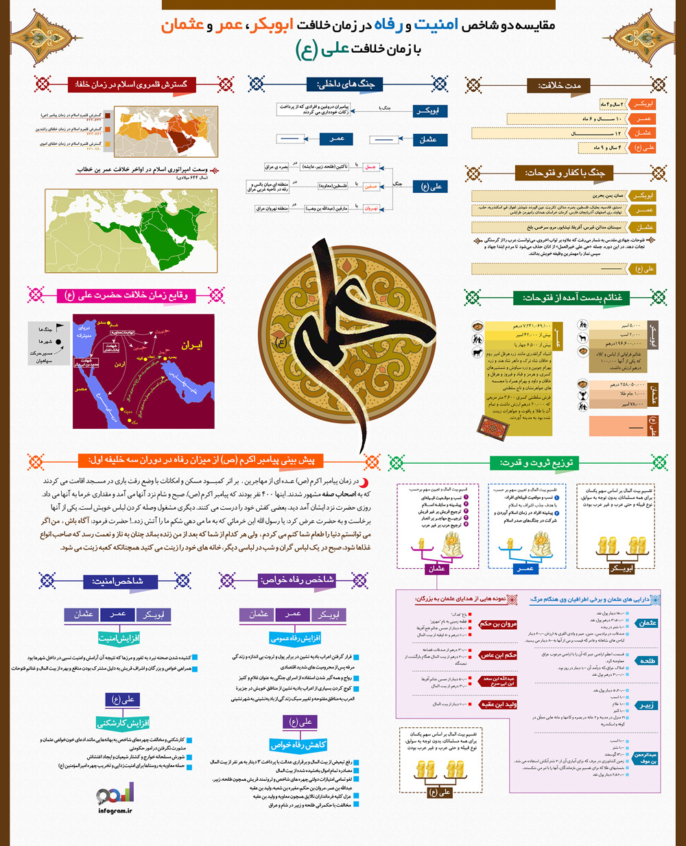اینفوگرافیک امام علی