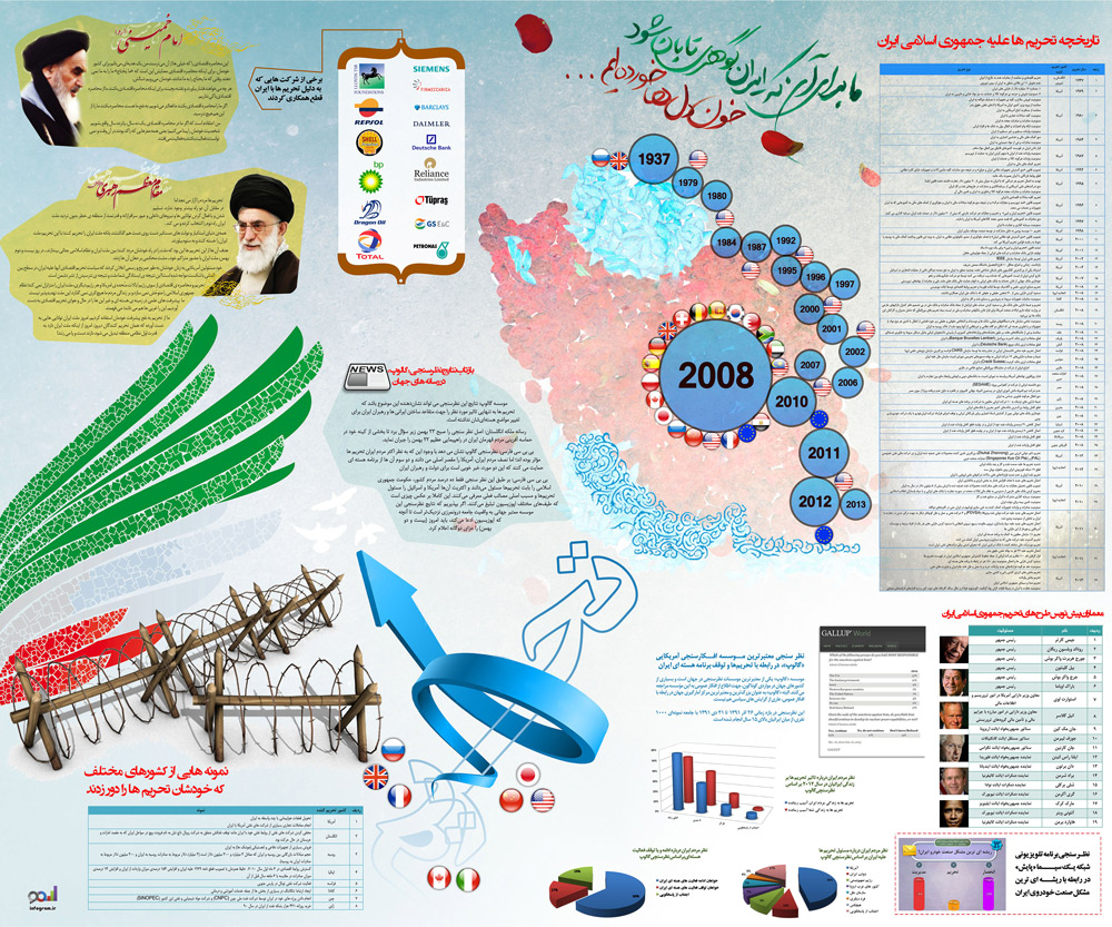 اینفوگرافیک تحریم ایران