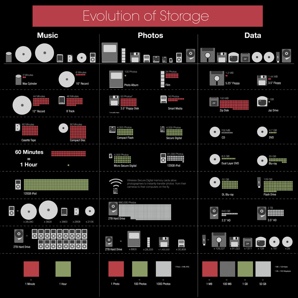 storage-infographic