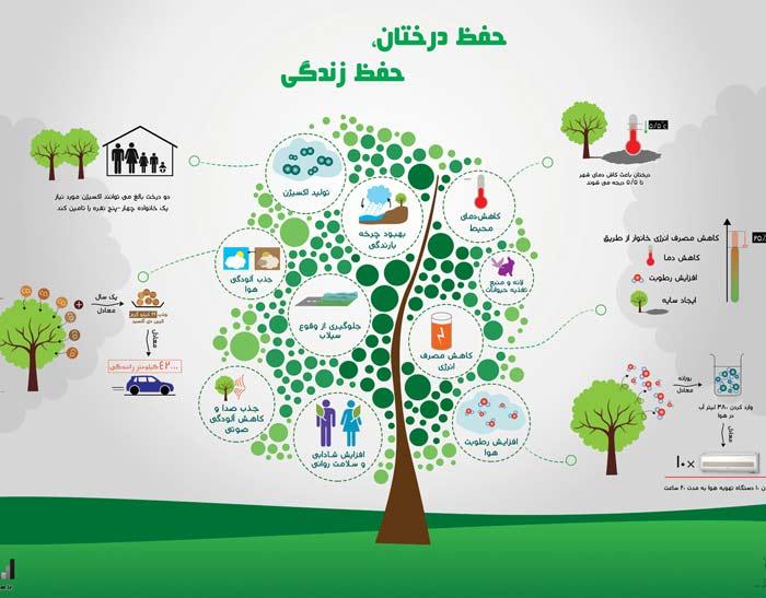 Hefze-Derakht-Hefze-Zendegi-infographic