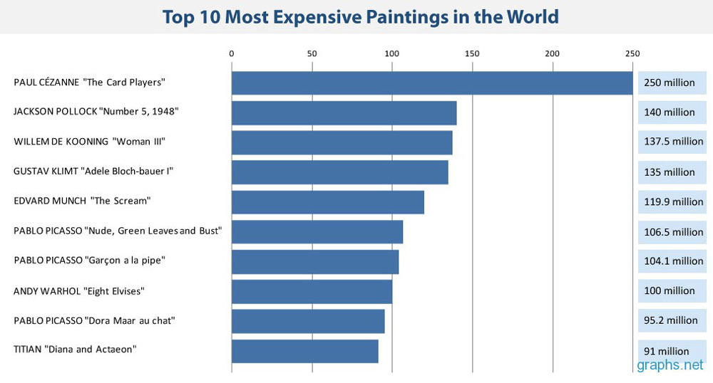 Top-10-most-expensive-paintings-in-the-world-infographic