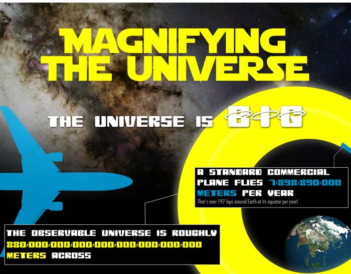 Magnifying-the-Universe-infographics