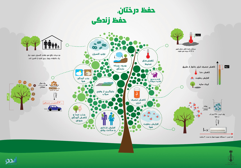حفظ درختان حفظ زندگی