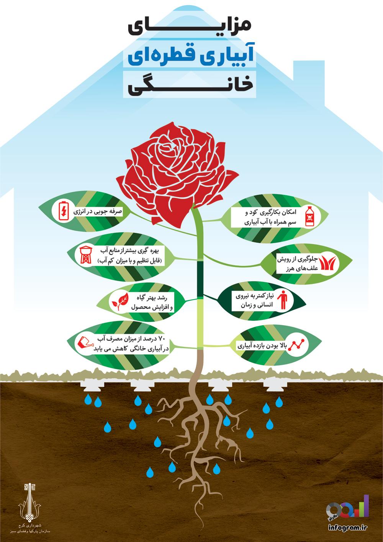 Mazayaye-Abyarie-Ghatreyie-Khanegi-full-infogram.ir_