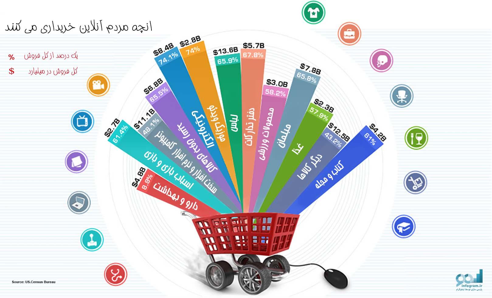آنچه مردم آنلاین خریداری می کنند