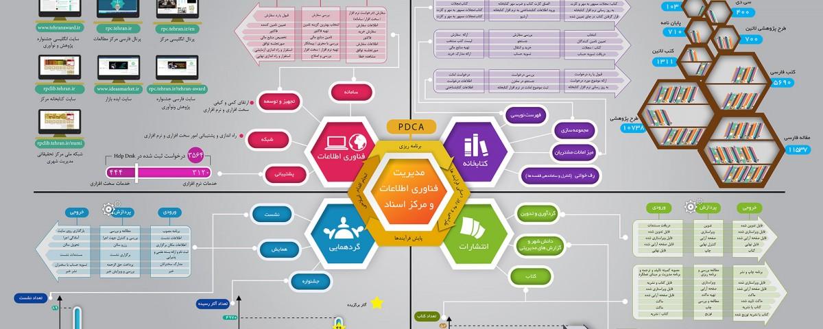 مدیریت فناوری اطلاعات و مرکز اسناد شهر تهران