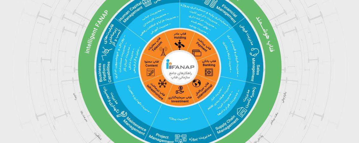 راهکارهای جامع سازمانی فناپ - iFanap