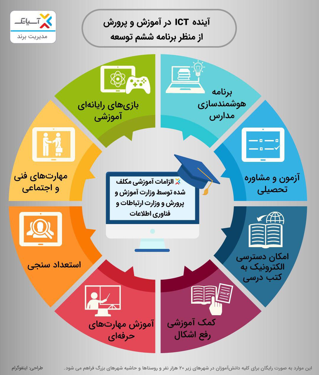 آینده ICT در آموزش و پرورش
